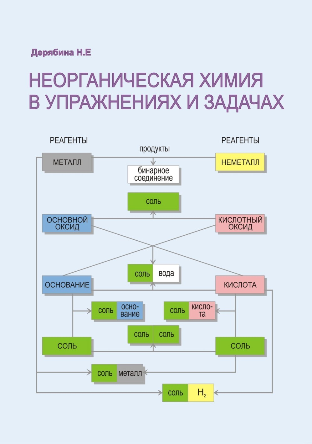 Дерябина химия в схемах и таблицах